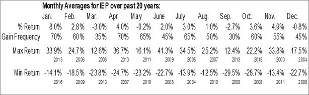Monthly Seasonal Icahn Enterprises L.P. (NASD:IEP)