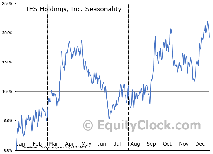 IES Holdings, Inc. Seasonal Chart