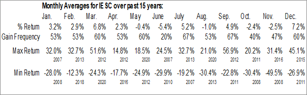 Monthly Seasonal IES Holdings, Inc. (NASD:IESC)