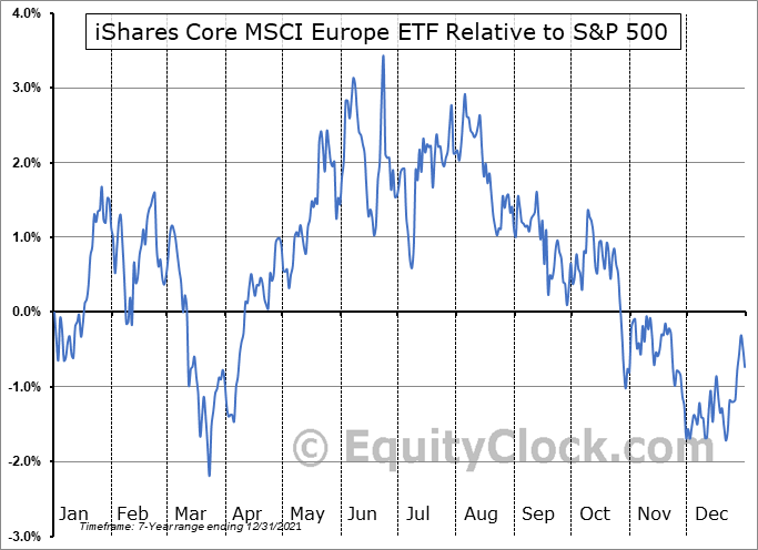 IEUR Relative to the S&P 500