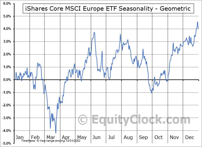 iShares Core MSCI Europe ETF (AMEX:IEUR) Seasonality