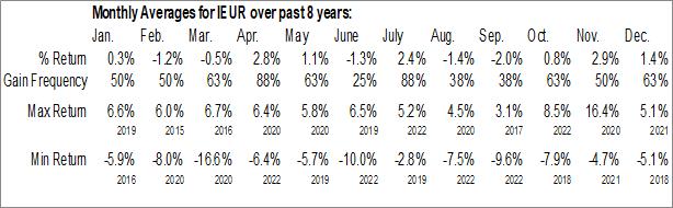 Monthly Seasonal iShares Core MSCI Europe ETF (AMEX:IEUR)