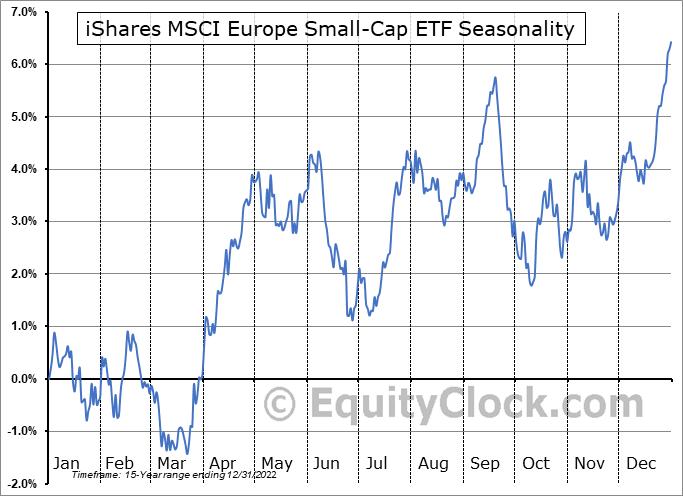 iShares MSCI Europe Small-Cap ETF (NASD:IEUS) Seasonal Chart