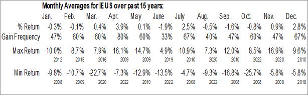 Monthly Seasonal iShares MSCI Europe Small-Cap ETF (NASD:IEUS)