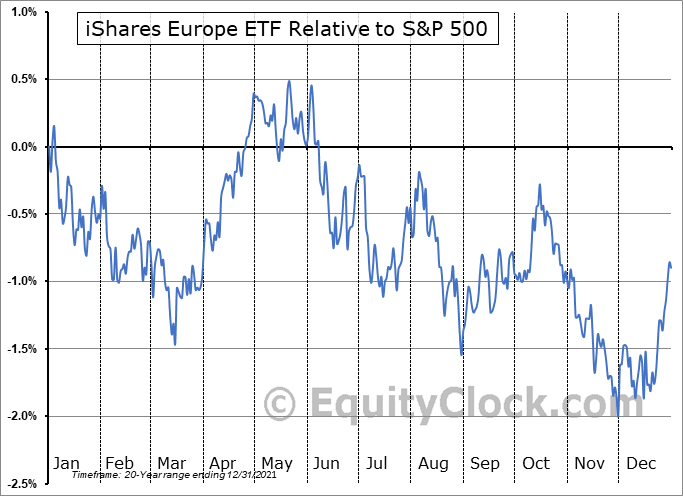 IEV Relative to the S&P 500