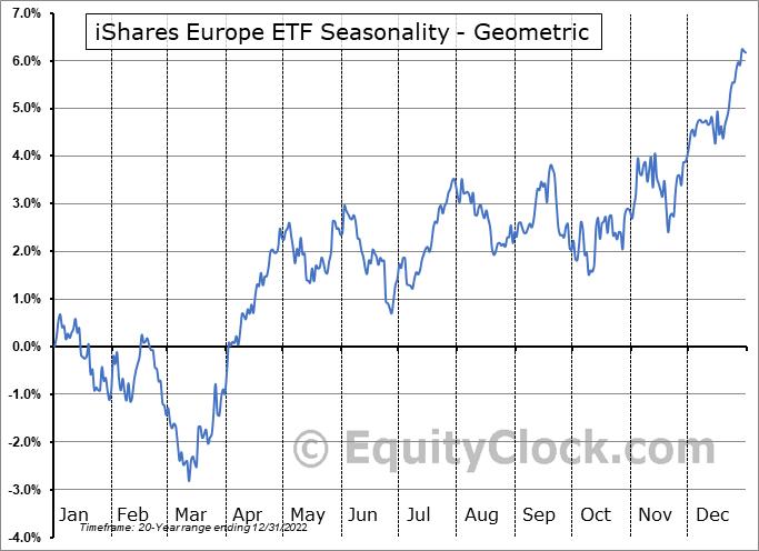 iShares Europe ETF (NYSE:IEV) Seasonality