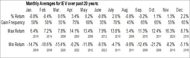 Monthly Seasonal iShares Europe ETF (NYSE:IEV)