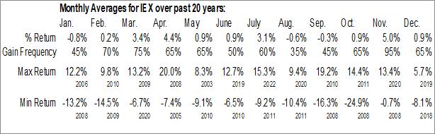 Monthly Seasonal Idex Corp. (NYSE:IEX)