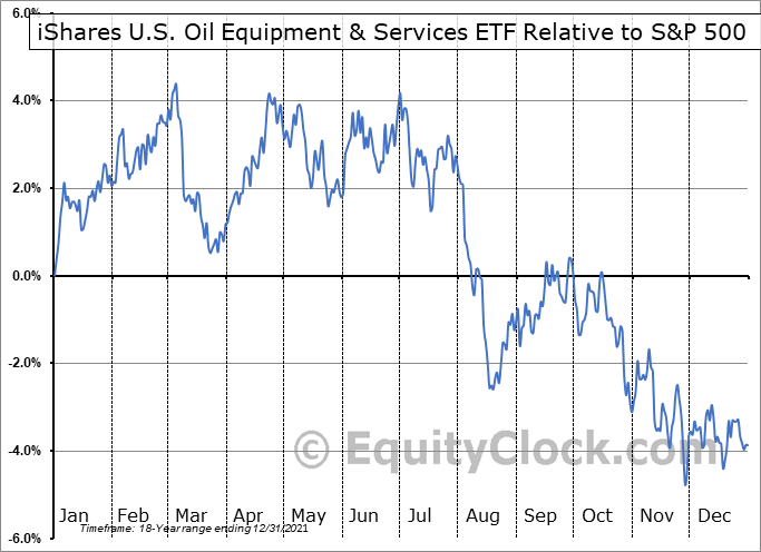 IEZ Relative to the S&P 500