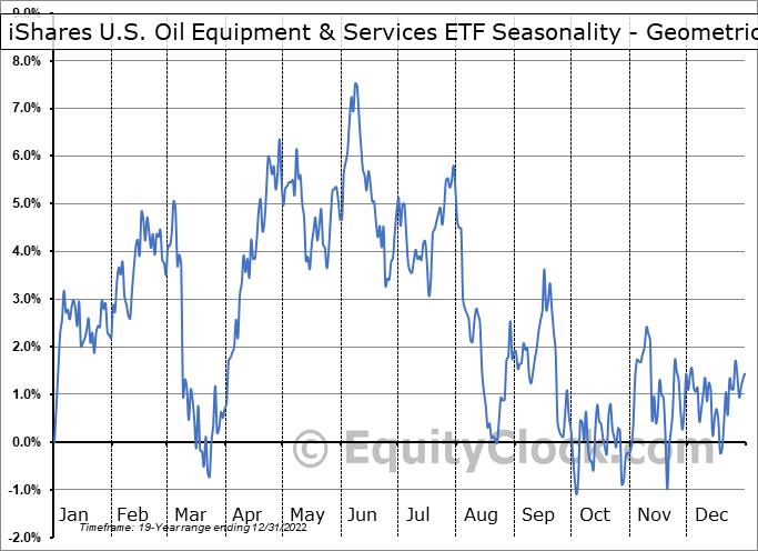 iShares U.S. Oil Equipment & Services ETF (NYSE:IEZ) Seasonality