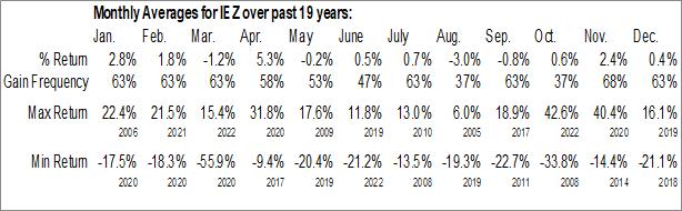 Monthly Seasonal iShares U.S. Oil Equipment & Services ETF (NYSE:IEZ)