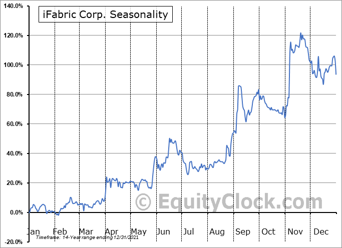 iFabric Corp. (TSE:IFA.TO) Seasonality