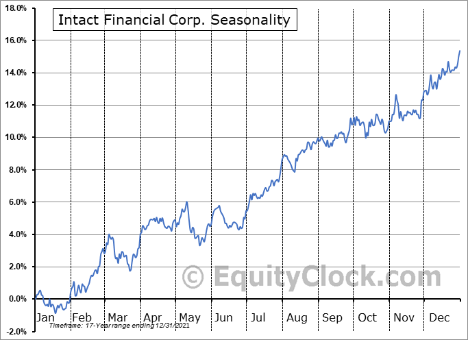 Intact Financial Corp. (TSE:IFC.TO) Seasonal Chart