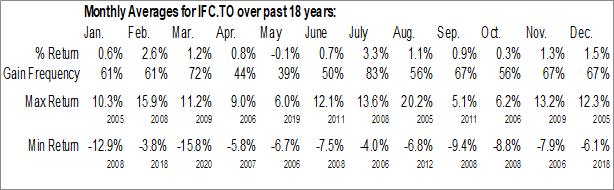Monthly Seasonal Intact Financial Corp. (TSE:IFC.TO)