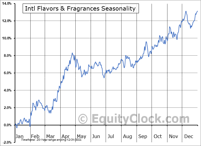 International Flavors & Fragrances, Inc. Seasonal Chart