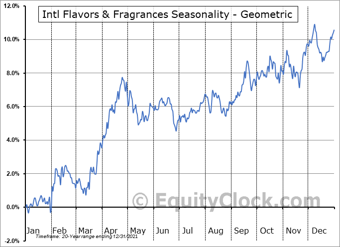 Intl Flavors & Fragrances (NYSE:IFF) Seasonality