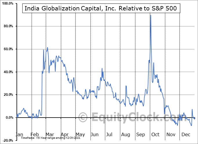 IGC Relative to the S&P 500
