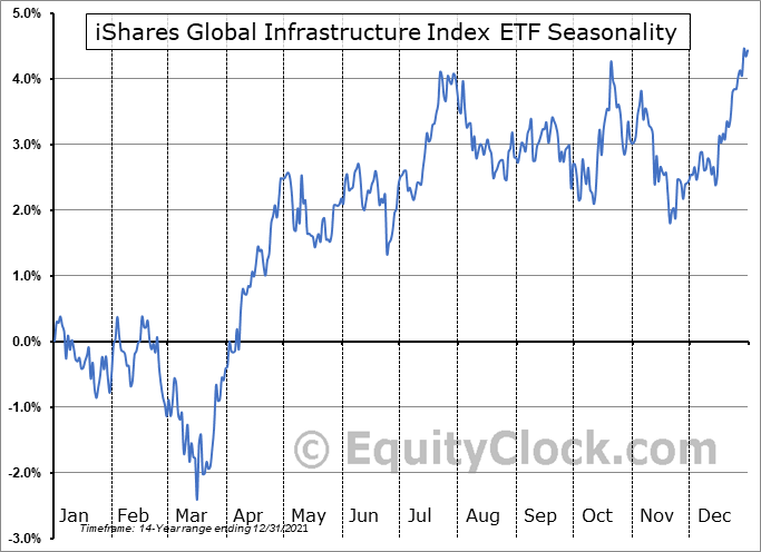 iShares Global Infrastructure Index ETF (NASD:IGF) Seasonal Chart