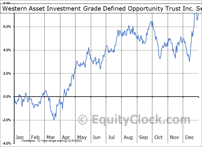 Western Asset Investment Grade Defined Opportunity Trust Inc. (NYSE:IGI) Seasonality