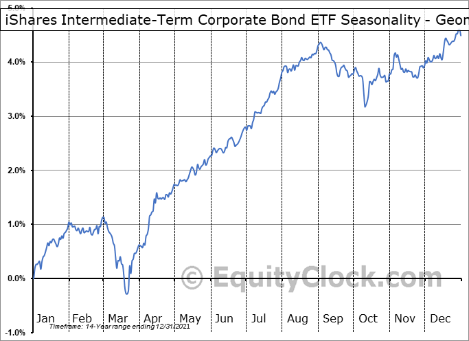 iShares Intermediate-Term Corporate Bond ETF (NASD:IGIB) Seasonality
