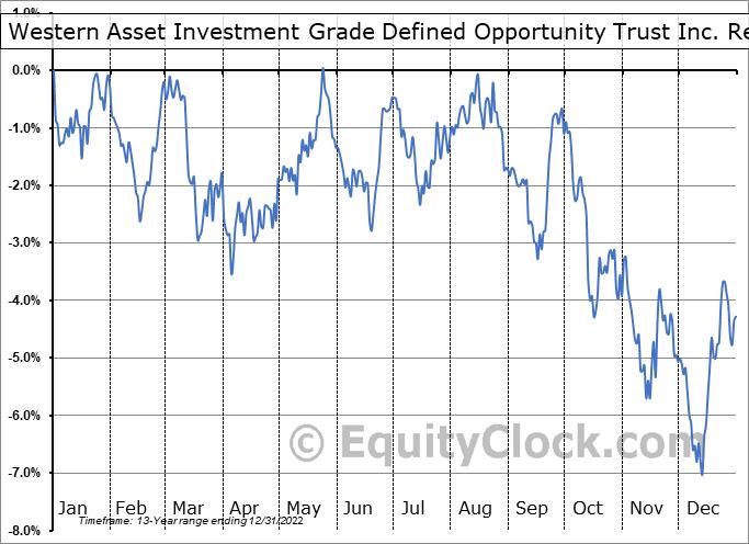 IGI Relative to the S&P 500
