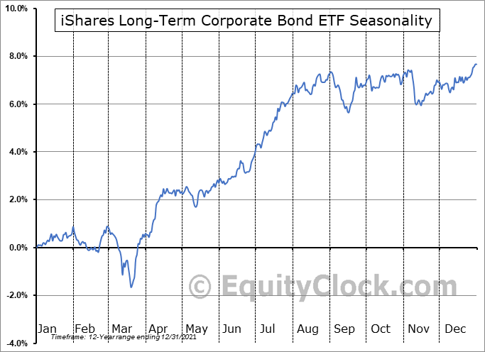 iShares Long-Term Corporate Bond ETF (AMEX:IGLB) Seasonal Chart