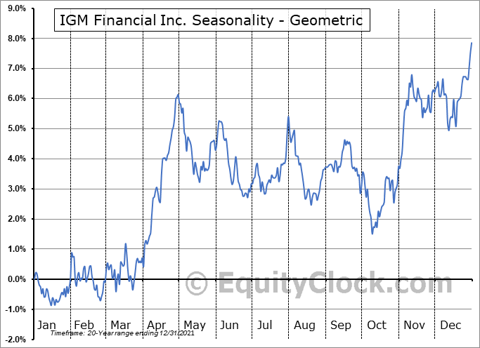 IGM Financial Inc. (TSE:IGM.TO) Seasonality