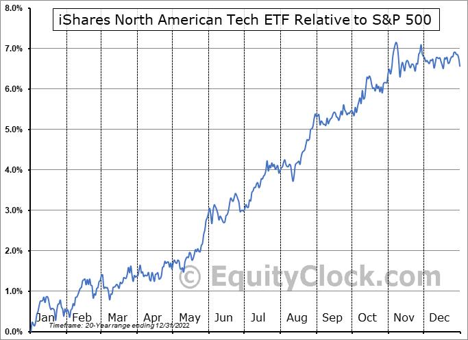 IGM Relative to the S&P 500