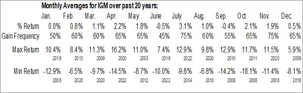 Monthly Seasonal iShares North American Tech ETF (NYSE:IGM)