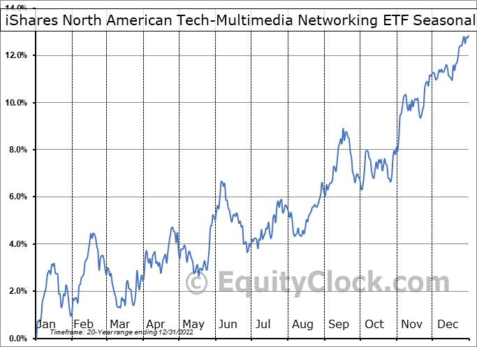 iShares North American Tech-Multimedia Networking ETF (NYSE:IGN) Seasonal Chart