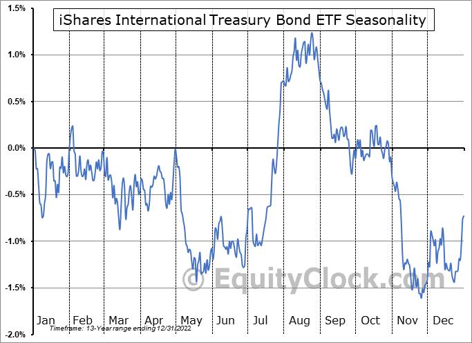 iShares International Treasury Bond ETF (NASD:IGOV) Seasonal Chart