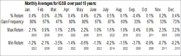 Monthly Seasonal iShares Short-Term Corporate Bond ETF (NASD:IGSB)