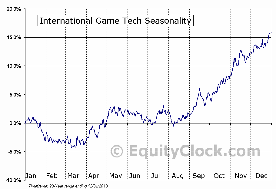 International Game Technology  (NYSE:IGT) Seasonal Chart