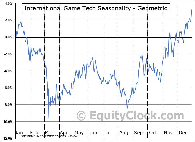 International Game Tech (NYSE:IGT) Seasonality