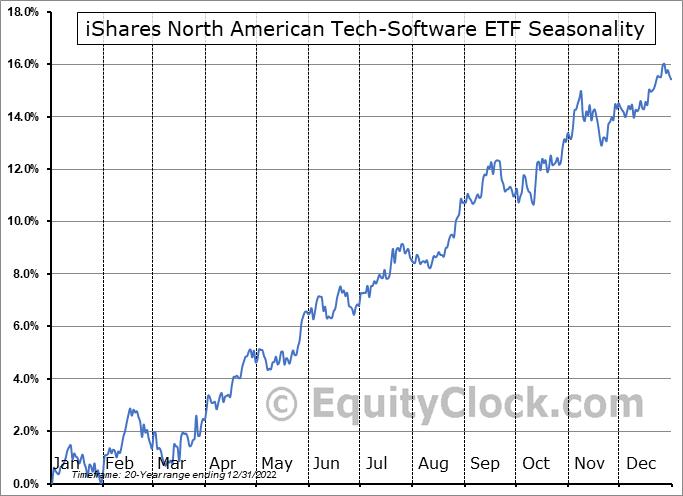 iShares North American Tech-Software ETF (NYSE:IGV) Seasonal Chart