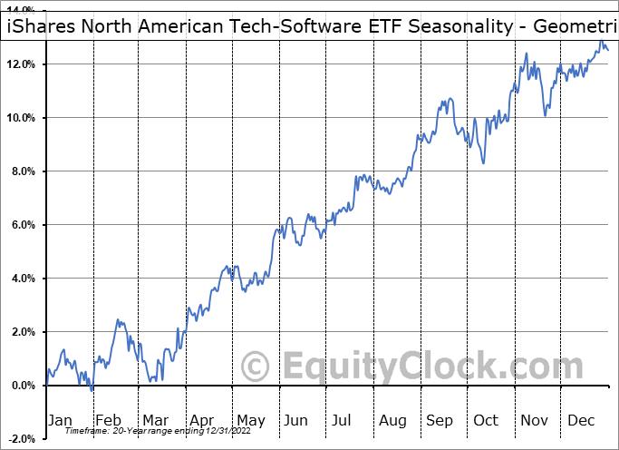 iShares North American Tech-Software ETF (NYSE:IGV) Seasonality