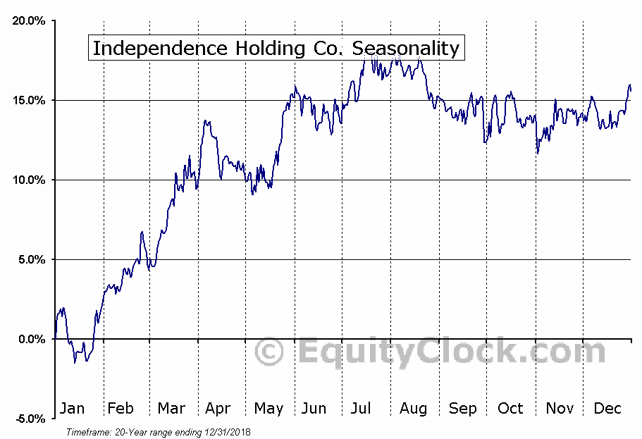 Independence Holding Co. (NYSE:IHC) Seasonal Chart