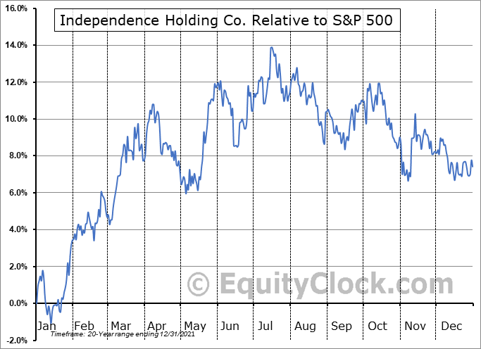 IHC Relative to the S&P 500