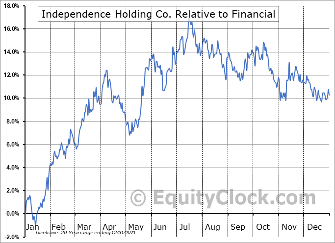 IHC Relative to the Sector
