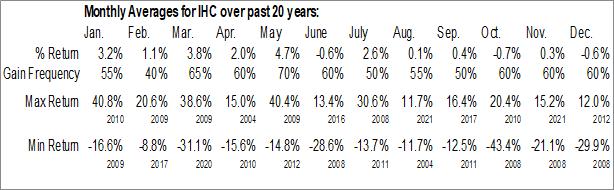 Monthly Seasonal Independence Holding Co. (NYSE:IHC)