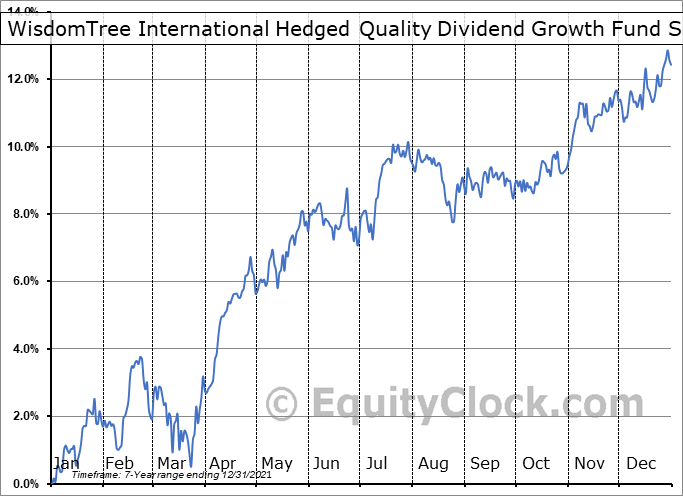 WisdomTree International Hedged Quality Dividend Growth Fund (AMEX:IHDG) Seasonal Chart
