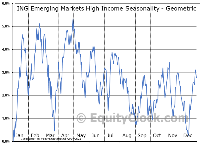 ING Emerging Markets High Income (NYSE:IHD) Seasonality