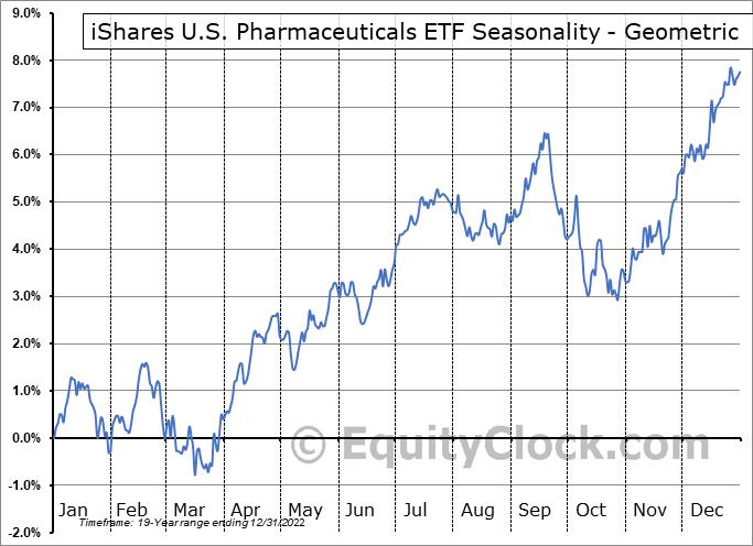 iShares U.S. Pharmaceuticals ETF (NYSE:IHE) Seasonality