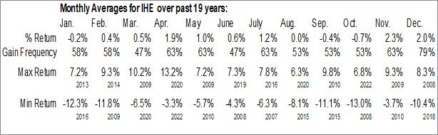Monthly Seasonal iShares U.S. Pharmaceuticals ETF (NYSE:IHE)