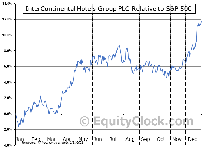 IHG Relative to the S&P 500