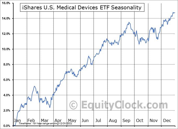 iShares U.S. Medical Devices ETF (NYSE:IHI) Seasonal Chart