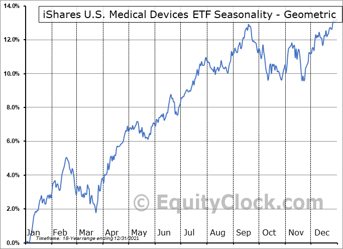 iShares U.S. Medical Devices ETF (NYSE:IHI) Seasonality