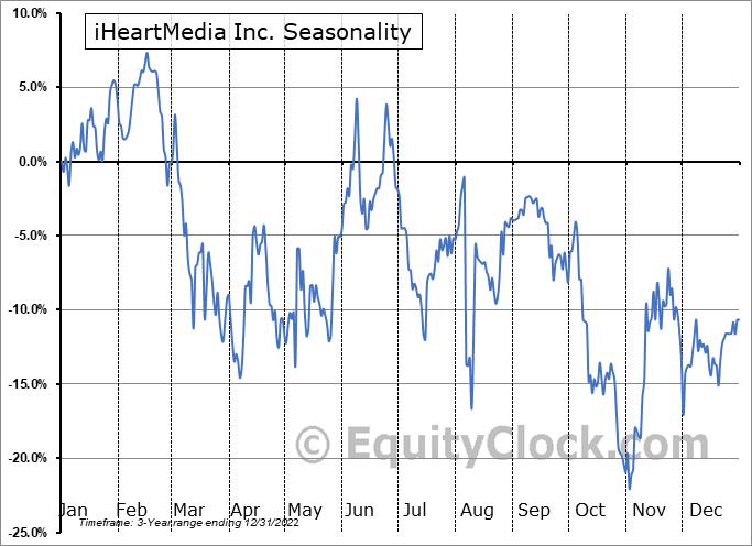 iHeartMedia Inc. (NASD:IHRT) Seasonality