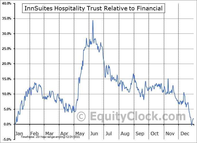 IHT Relative to the Sector