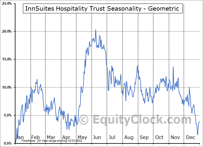InnSuites Hospitality Trust (AMEX:IHT) Seasonality